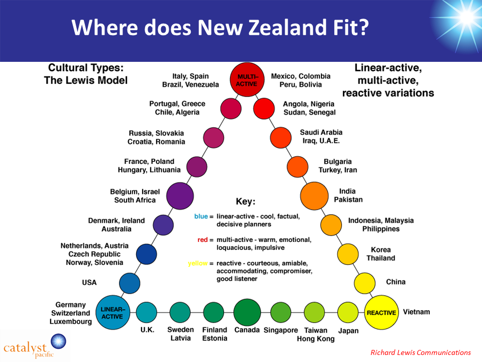 CultureActive – New Zealand Profile